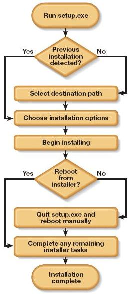 Installation Testing Flow chart
