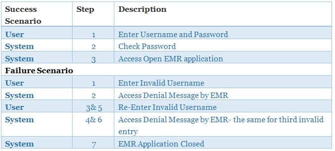 how to read login data