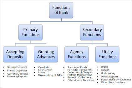 Functions-of-Banks