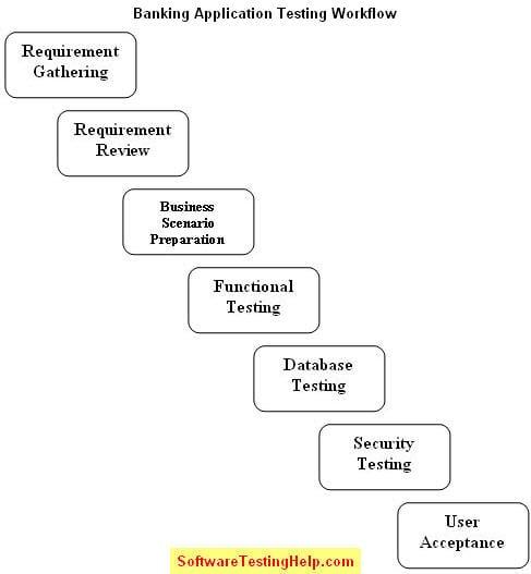 Testing Banking Applications