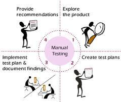 Manual Testing Help eBook