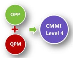 CMM level 4
