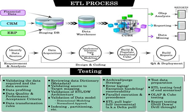 Etl Testing Data Warehouse Testing Tutorial A Complete