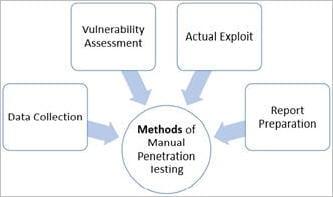 Methods of manual penetration testing