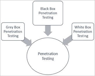 Penetration Testing - Complete Guide with Penetration