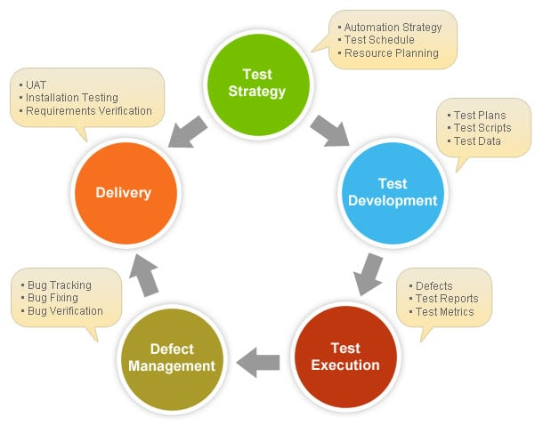 Software testing template of test plan