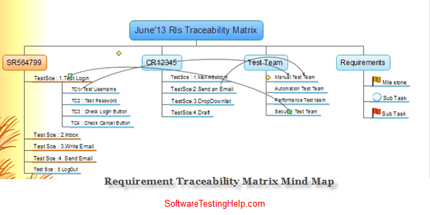 Requirement Traceability Matrix Mind Map