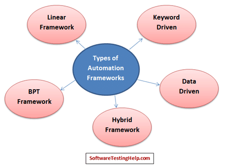 types of automation frameworks