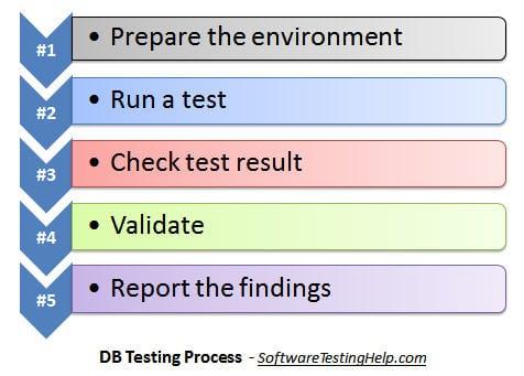 Database Testing Process