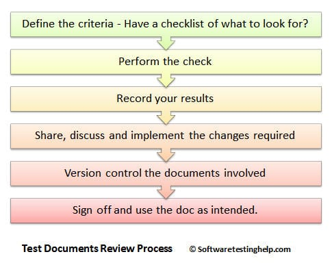 Test documents review process