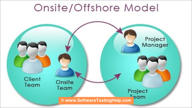 Onsite - Offshore Model of Software Testing (1)