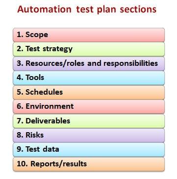 manual testing test plan