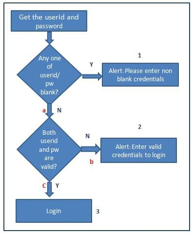 decision table testing fig 10 sample business flow diagram - Software Testing Flow Chart