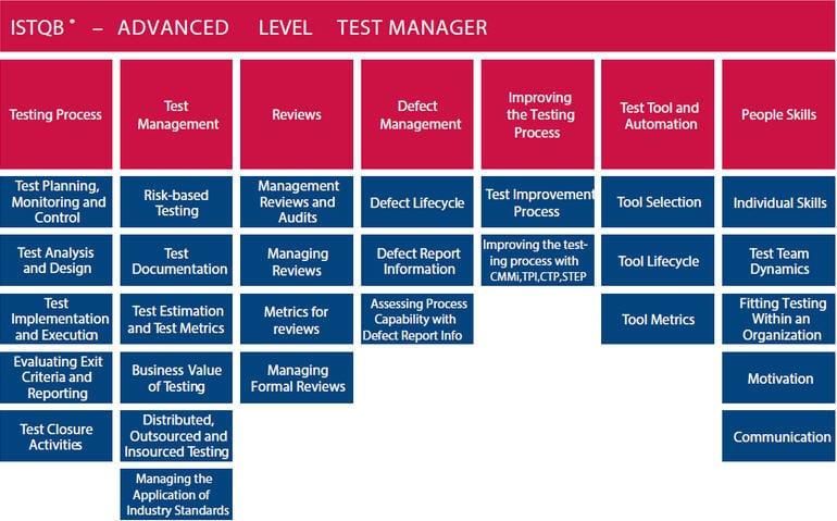 ISTQB Advanced level