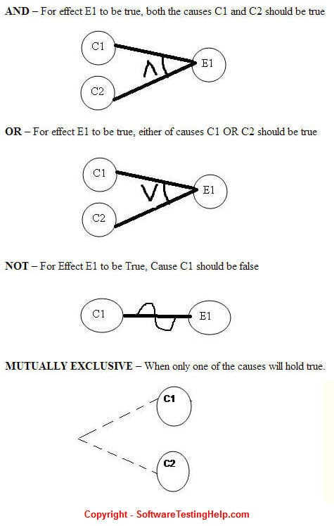 Cause and effect graph testing 1
