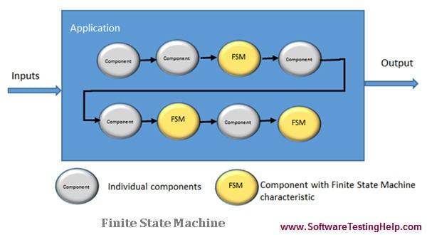 Finite State Machine