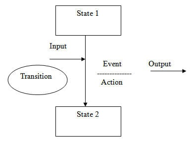 State Transition Testing 1