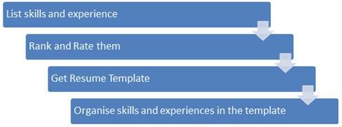 Testing resume 5