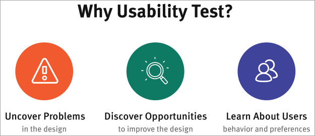 Why Usability Testing
