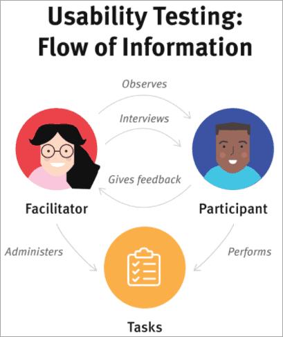 flow of info