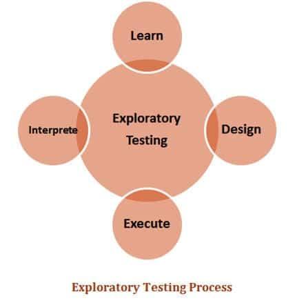 Exploratory testing process