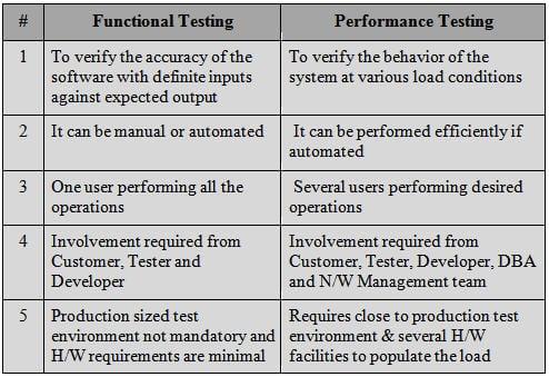 Functional vs Performance Testing