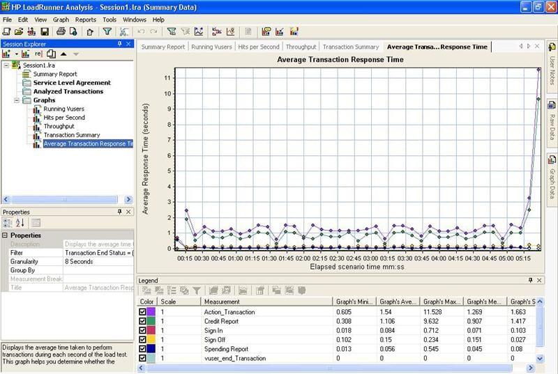 Loadrunner Test Results Analysis