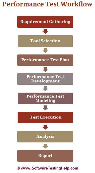 Performance Test workflow