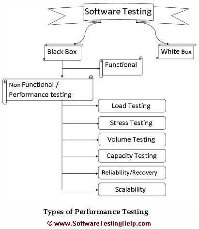 Performance testing types