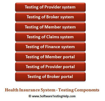 Health Insurance System - Testing Components