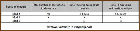 Manual to automation testing 2