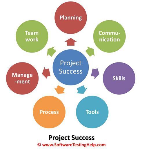 QA project