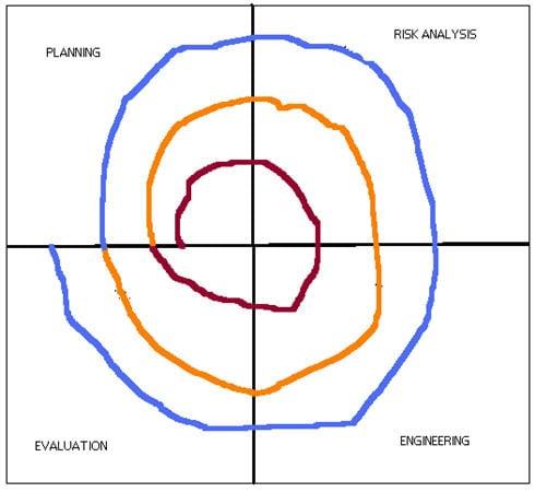 SDLC Spiral Model 1