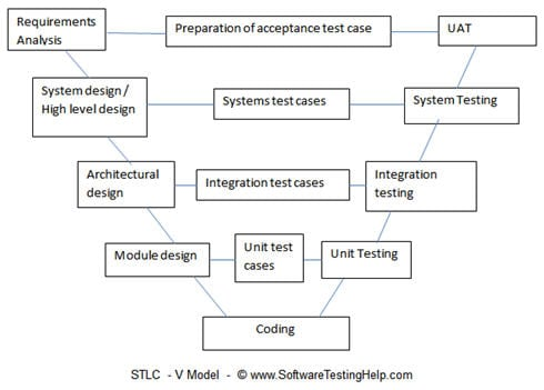 in a typical development process the left hand side shows the development activities and right hand side shows the testing activities - Software Testing Process Flow Diagram