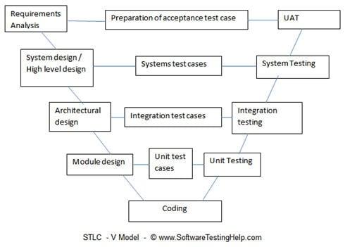STLC V Model