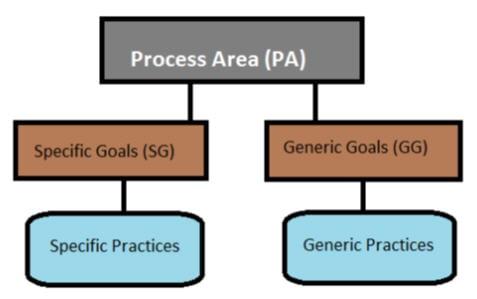 Process area components