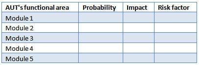 Risk based testing 1