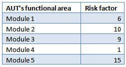 Risk based testing 3