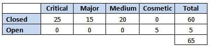 test summary report 3
