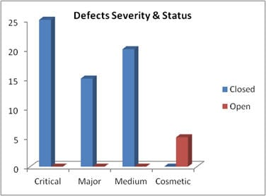 test summary report 4