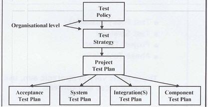 Test Planning 2