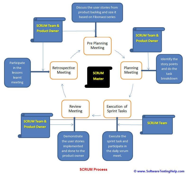 scrum agile methodology process
