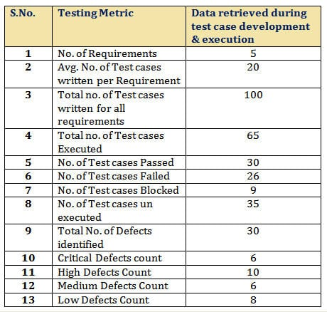 Important software test metrics and measurements for Software test results template