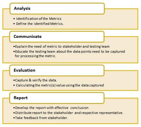 Metrics Life Cycle