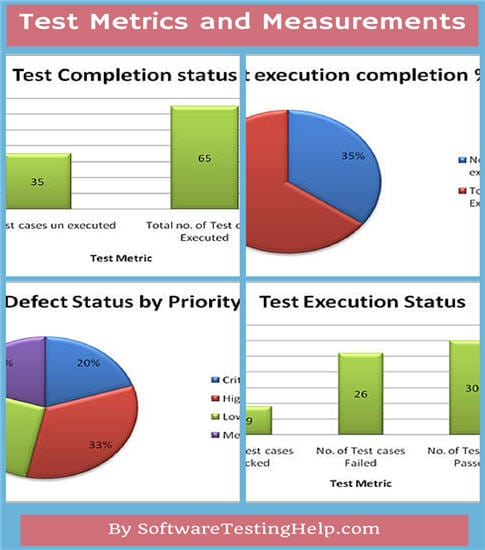 Software Testing Metrics and measurements
