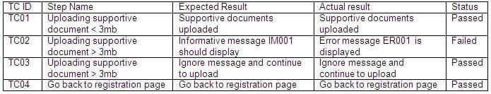 Test Analyst sample paper
