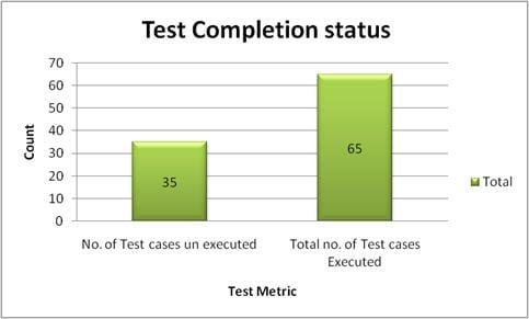 Test metrics graph 1