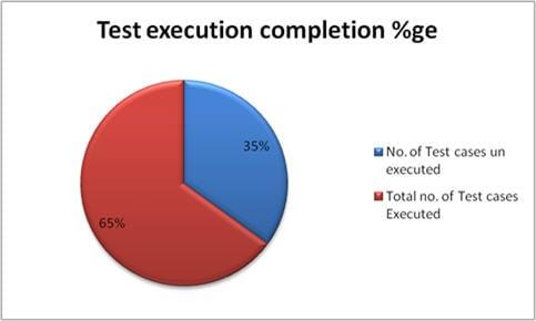 Test metrics graph 2
