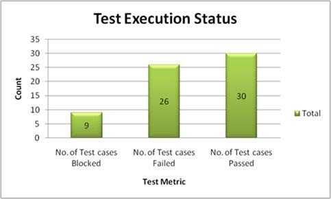 Test metrics graph 3