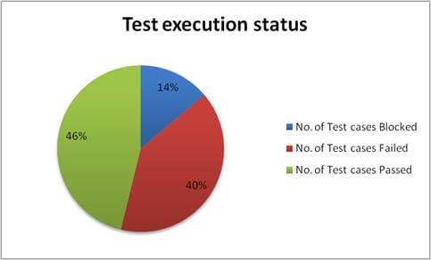 Test metrics graph 4